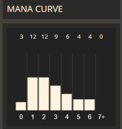 Sample Aggro curve