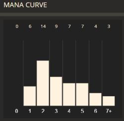 Sample Midrange/Tempo curve